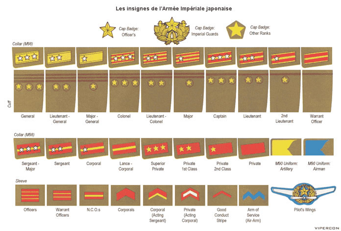 Les insignes de l'armée japonaise
