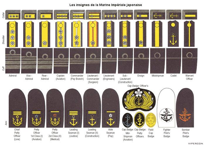Les insignes de la marine japonaise
